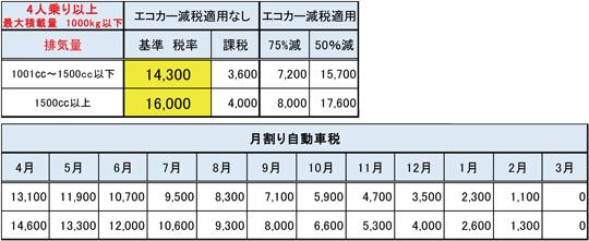 量 税金 排気